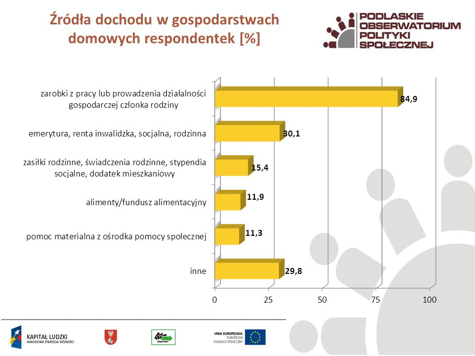 Źródła dochodu w gospodarstwach domowych respondentek [%]